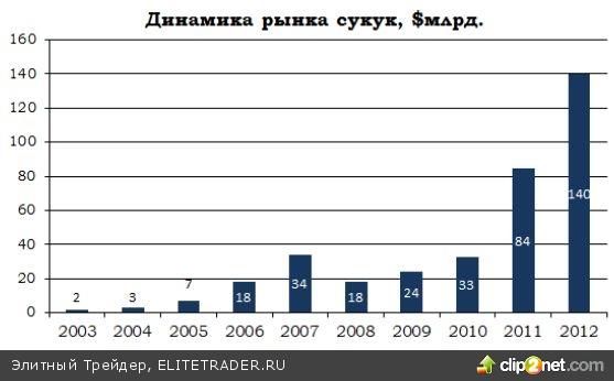 Долговой рынок исламского финансирования в 2012 году