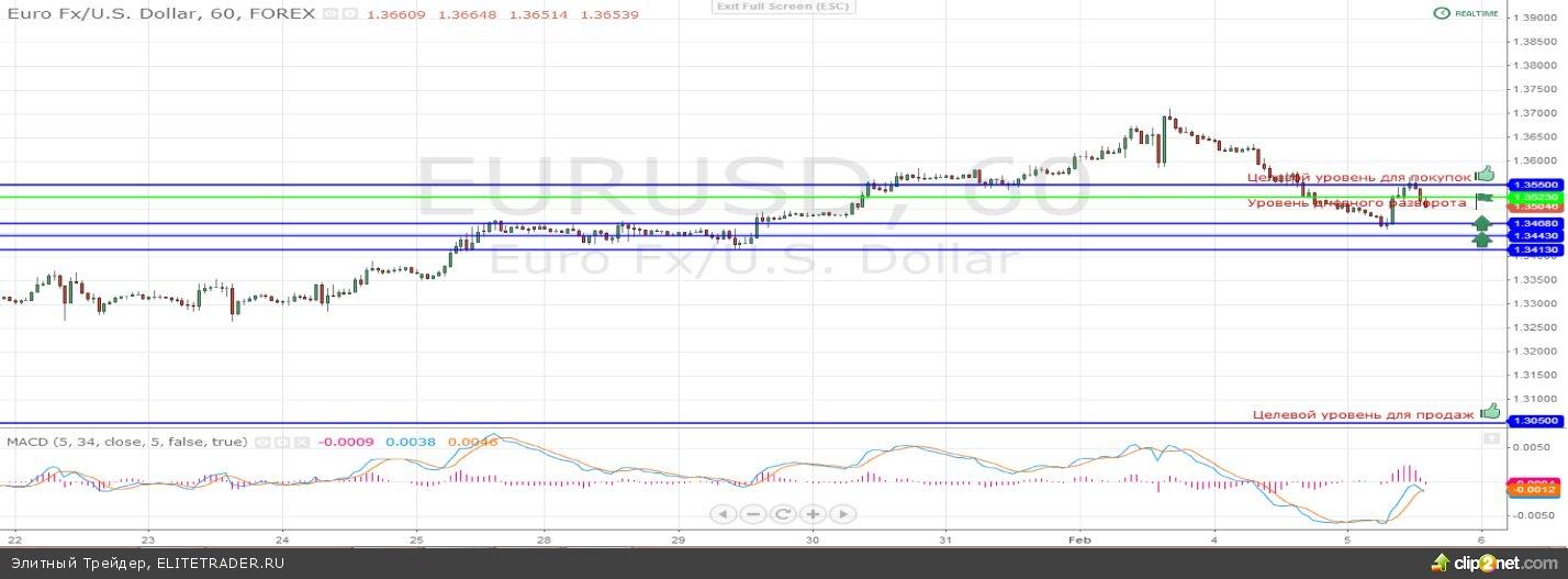 Евро валюта обвалилась против доллара США на торгах в понедельник