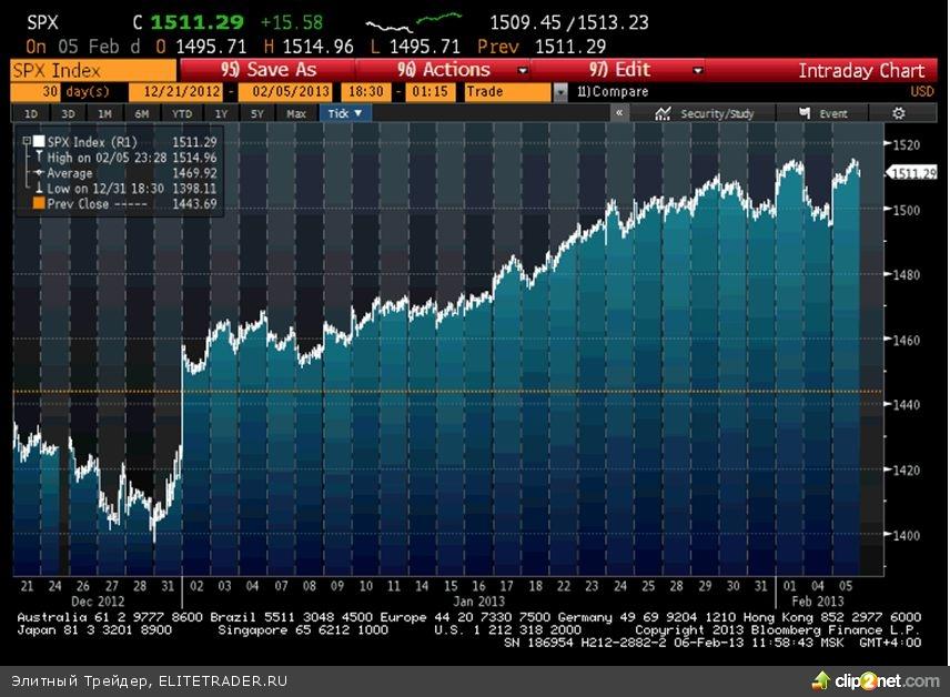 Вчера на всех рынках наблюдалось восстановление после резкого падения в понедельник