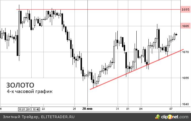 Золото дорожает на ожиданиях заседания ЕЦБ