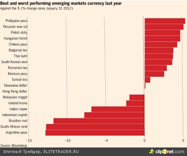 Валюты Emerging Markets – победители и аутсайдеры