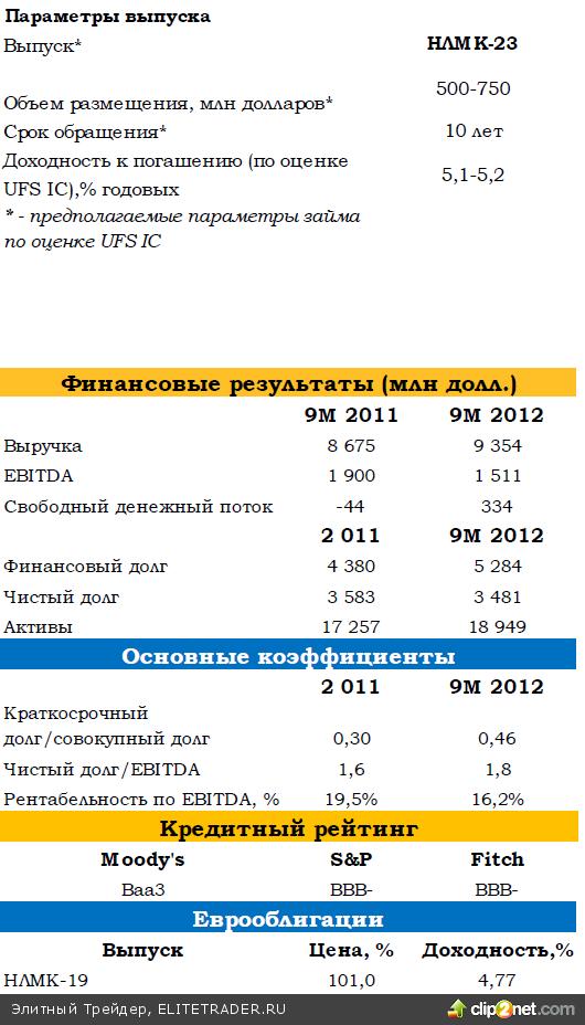 Специальный комментарий к размещению еврооблигаций ОАО НЛМК