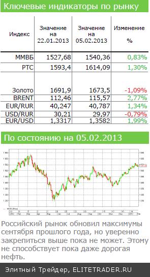 Уверенный рост на фоне валютной войны