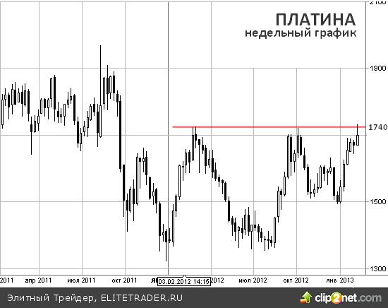 Слова Драги спровоцировали техническую коррекцию на графике платины