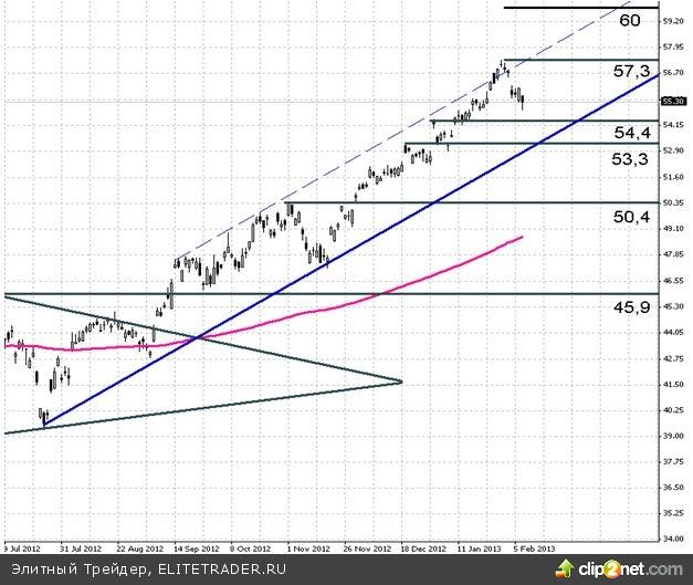 HSBC (HBC): акции являются перспективными для вложений