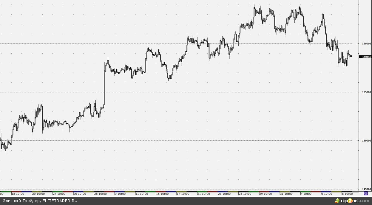 Фьючерс на индекс РТС вряд ли продемонстрирует сегодня хороший рост
