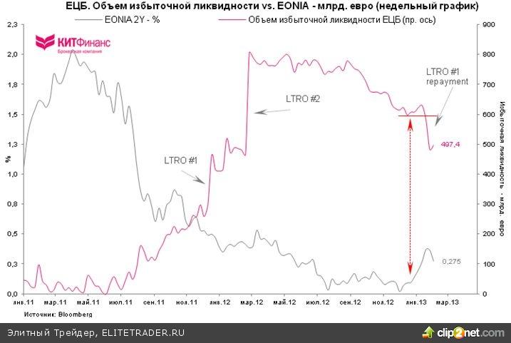 Ставки ЕЦБ, погашения LTRO, сокращение избыточной ликвидности и евро
