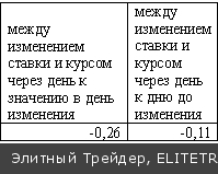 Ставка рефинансирования и курс рубля