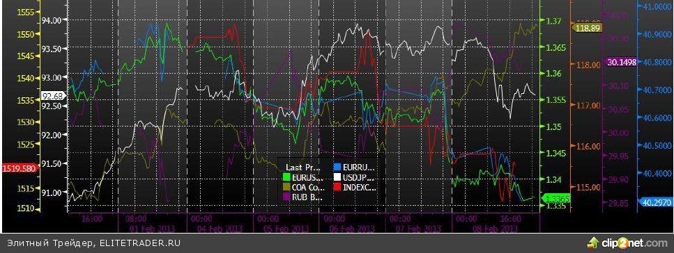 Снижение несмотря на тестирование годовых максимумов нефтяных котировок