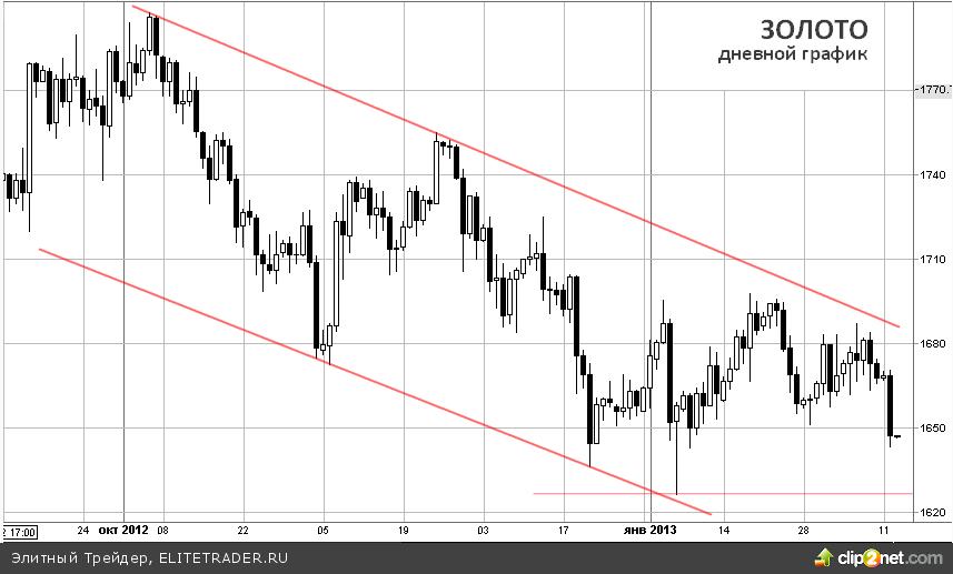 Нисходящий тренд по золоту продолжается, сильный доллар играет на стороне медведей