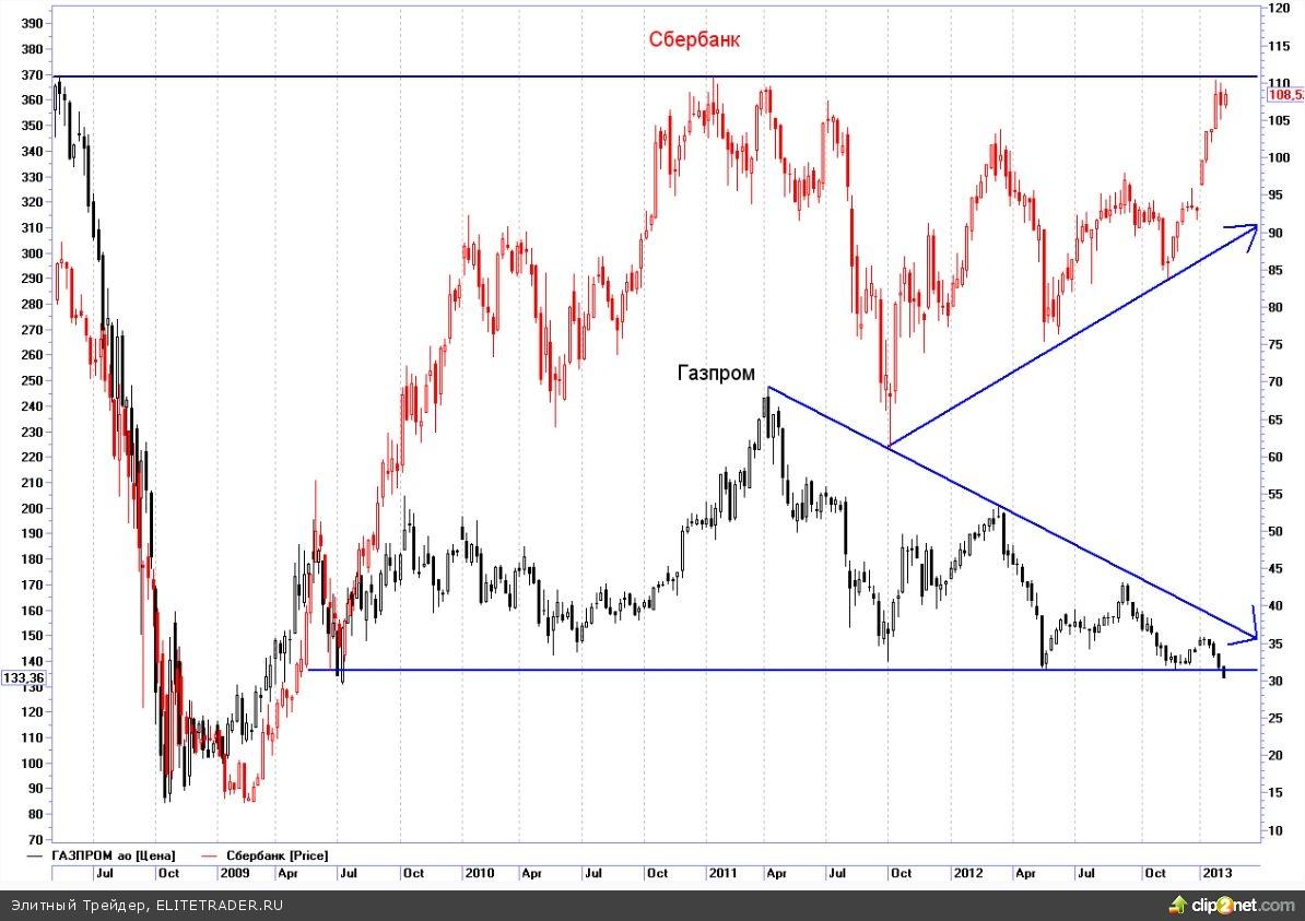 Рынок двух бумаг: Сбербанк vs. Газпром
