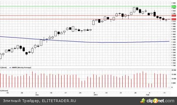 На глобальных рынках всё по-прежнему спокойно. Существенных изменений в расстановке сил не произошло