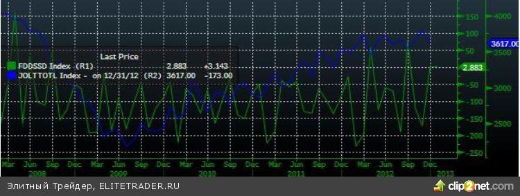 Боковое движение в узком диапазоне на фоне сильной нефти
