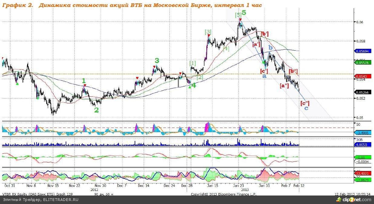 ВТБ: насколько велик потенциал падения?