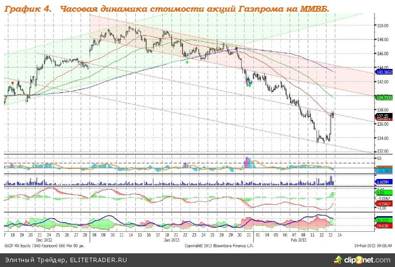 Промпроизводство еврозоны в декабре 2012 года выросло на 0,7%