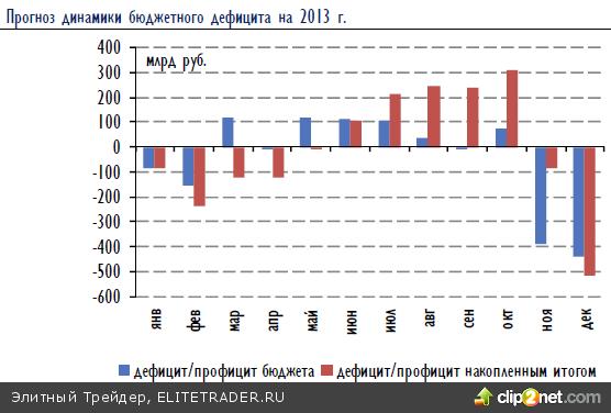 Российский рынок акций в среду устроил мини-ралли на общемировом позитивном фоне