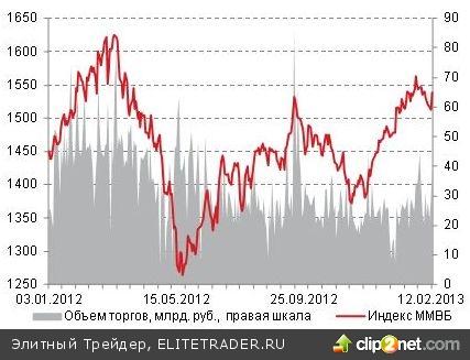 В среду российский рынок акций показал неплохой рост после пяти дней непрерывного снижения
