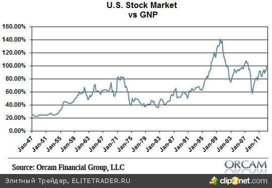 Печатанье денег ФРС США стимулирует рост цен на акции