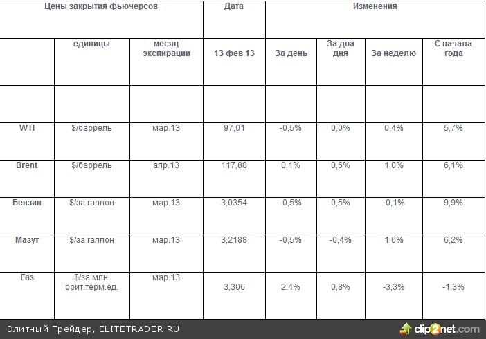 СПГ- главное направление отступления Газпрома