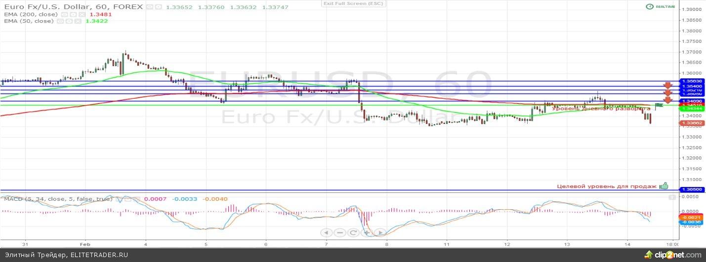 Единая европейская валюта укрепилась против доллара США в первой половине дня после выхода ряда положительных фундаментальных данных из Евро зоны