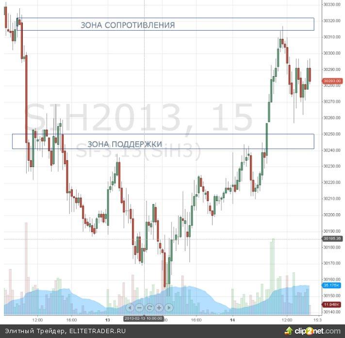 Фьючерс на доллар рубль с июня 2012 года находится в падающем тренде
