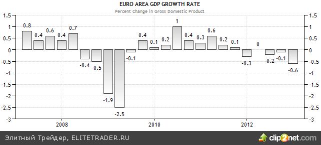 Усугубление рецессии в Европе вернуло участникам чувство реальности