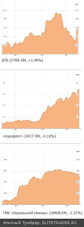 «Большие» и «малые» слоны рынков