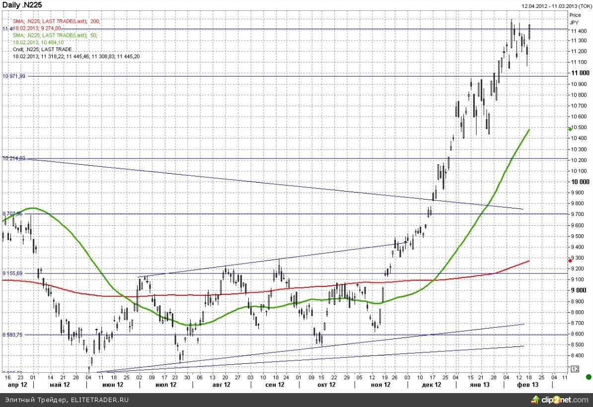 Новый виток ослабления японской йены