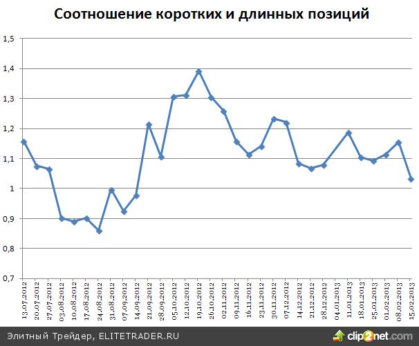 Газпром вытянул индексы на положительную территорию