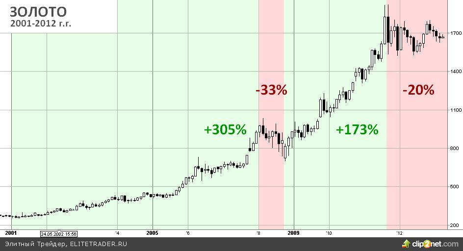 Инвестиции в металлы: Как формируется цена и можно ли предугадать движение на графике