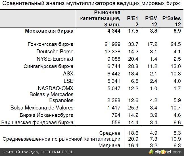 Московская биржа продалась. Какие перспективы у акций?