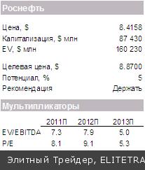 Значения российских индексов вчера мало изменились