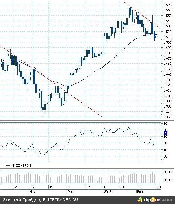 Комментарий по рынку акций. Инвесторы ждут развития событий