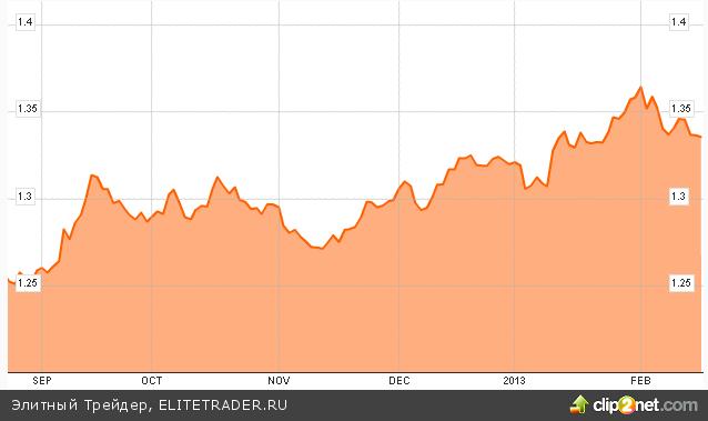 Почему американские инвесторы боятся российского рынка