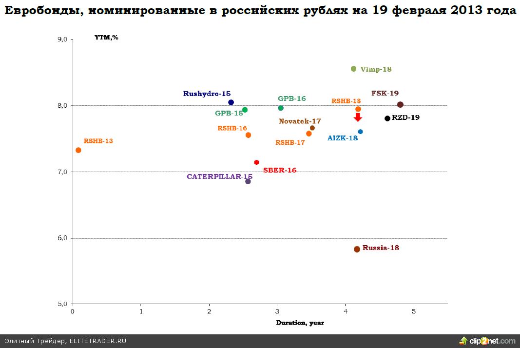 Российские еврооблигации, номинированные в валютах, отличных от доллара США. Возможности и риски для эмитента и инвестора