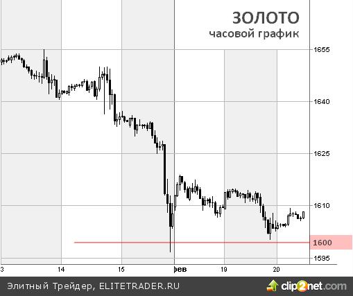Золото падает на опасениях завершения стимулов от ФРС