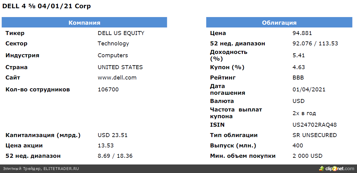 Станет ли приватизация Dell Inc. примером для других техгигантов?