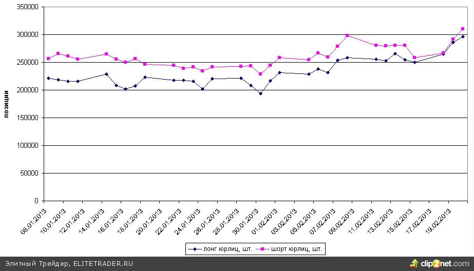 Фьючерс на индекс РТС вновь спустился в зону недельных минимумов