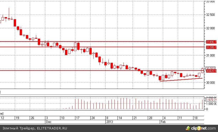 Доллар-рубль: подошли к важному рубежу 30,5 руб.