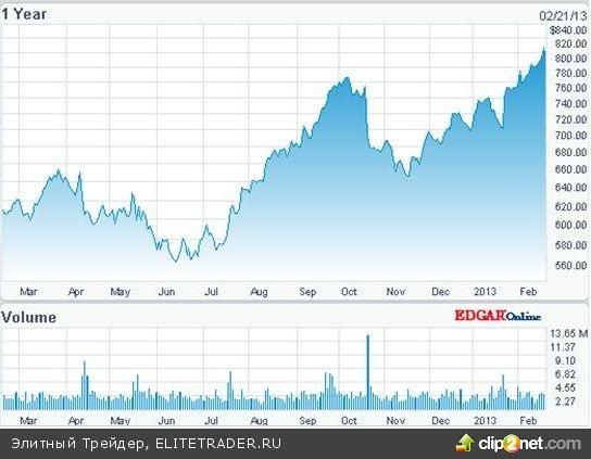 Аналитики повысили целевую цену Google до $1000