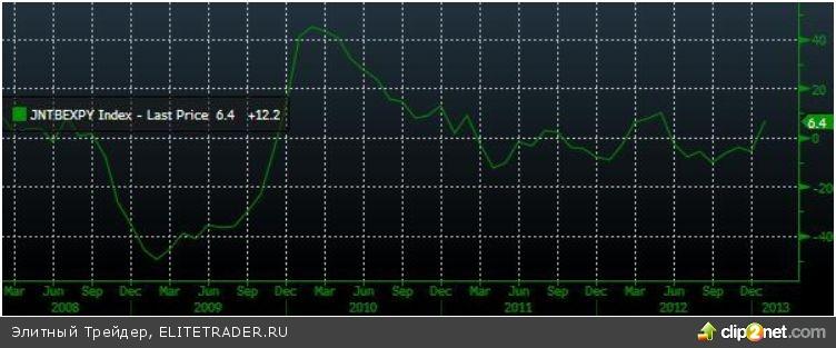 Умеренное снижение вслед за мировыми торговыми площадками