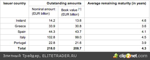 О будущем QEIII или как ликвидность наступает Бернанке на пятки