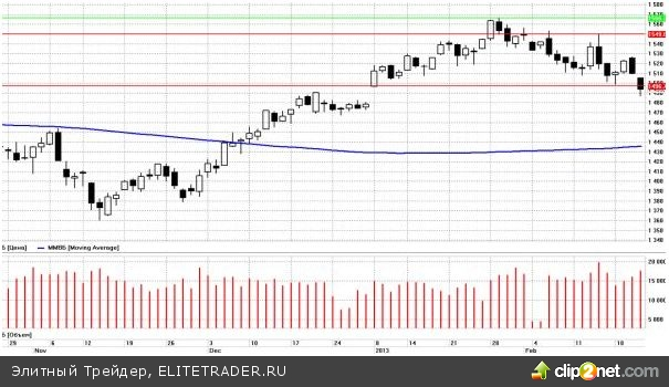 Рынки продолжают оставаться под впечатлением от протоколов последнего заседания федерального резерва США
