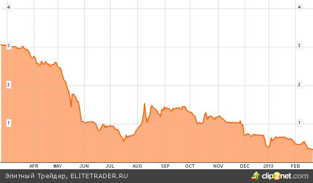 Выборы в Италии зададут настроение фондовым рынкам