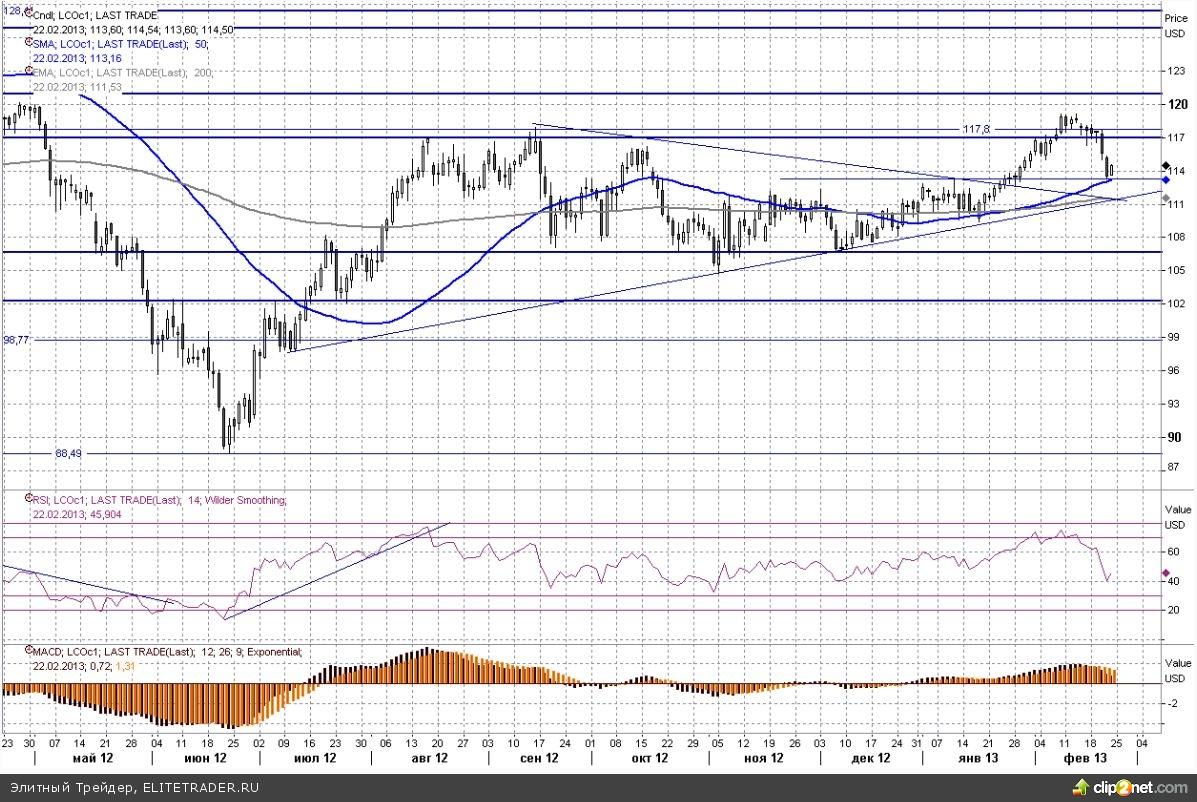 Слишком дорогая нефть не устроила рынок