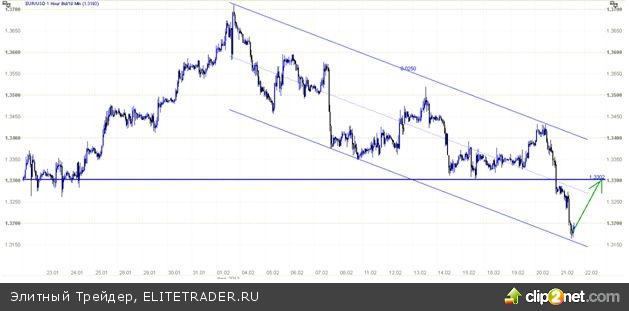 Временное укрепление доллара