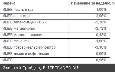 Очередную неделю подряд российский фондовый рынок снижается