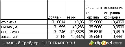 Анализ курсовой политики Банка России и перспективы изменения курса доллар-рубль