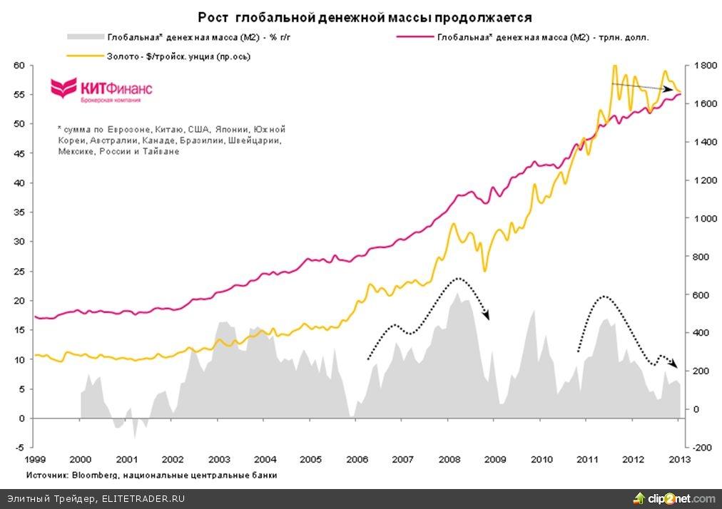 Золото во времена финансовых репрессий