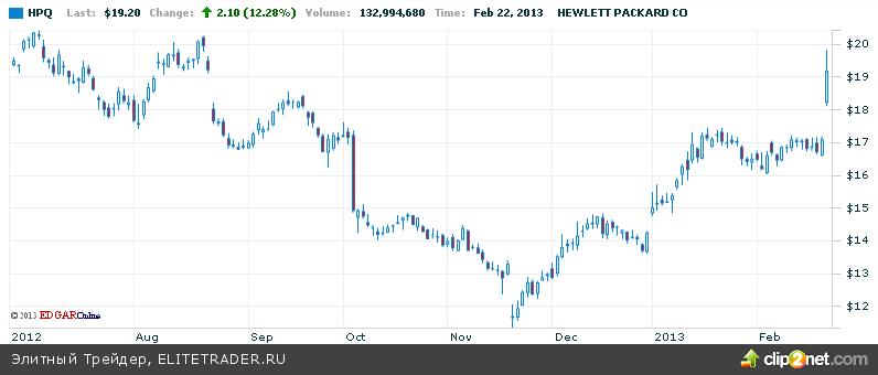 Бернанке подключили к защите QE